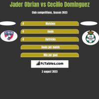 Jader Obrian vs Cecilio Dominguez h2h player stats
