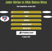 Jader Obrian vs Elkin Blanco Rivas h2h player stats