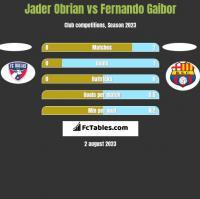Jader Obrian vs Fernando Gaibor h2h player stats