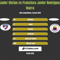Jader Obrian vs Francisco Javier Rodriguez Ibarra h2h player stats