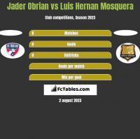 Jader Obrian vs Luis Hernan Mosquera h2h player stats