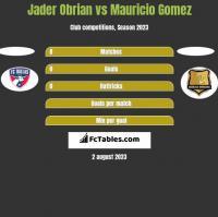 Jader Obrian vs Mauricio Gomez h2h player stats