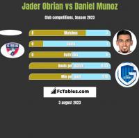 Jader Obrian vs Daniel Munoz h2h player stats