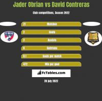 Jader Obrian vs David Contreras h2h player stats