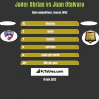 Jader Obrian vs Juan Otalvaro h2h player stats