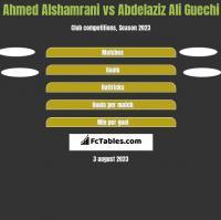Ahmed Alshamrani vs Abdelaziz Ali Guechi h2h player stats