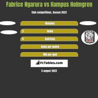 Fabrice Ngarura vs Hampus Holmgren h2h player stats