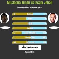 Mustapha Bundu vs Issam Jebali h2h player stats