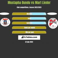 Mustapha Bundu vs Mart Lieder h2h player stats
