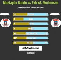Mustapha Bundu vs Patrick Mortensen h2h player stats