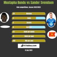 Mustapha Bundu vs Sander Svendsen h2h player stats