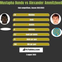 Mustapha Bundu vs Alexander Ammitzboell h2h player stats