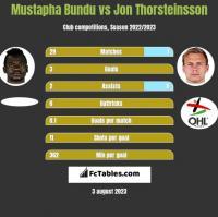 Mustapha Bundu vs Jon Thorsteinsson h2h player stats