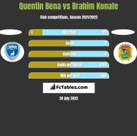 Quentin Bena vs Brahim Konate h2h player stats