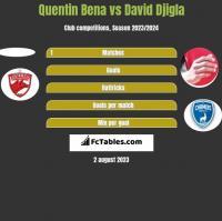 Quentin Bena vs David Djigla h2h player stats