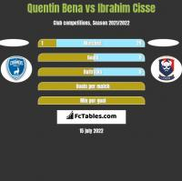 Quentin Bena vs Ibrahim Cisse h2h player stats