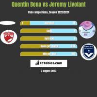 Quentin Bena vs Jeremy Livolant h2h player stats