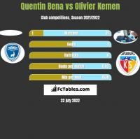 Quentin Bena vs Olivier Kemen h2h player stats
