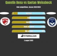 Quentin Bena vs Gaetan Weissbeck h2h player stats