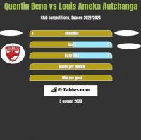 Quentin Bena vs Louis Ameka Autchanga h2h player stats