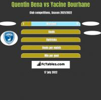 Quentin Bena vs Yacine Bourhane h2h player stats