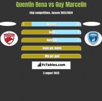 Quentin Bena vs Guy Marcelin h2h player stats