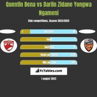 Quentin Bena vs Darlin Zidane Yongwa Ngameni h2h player stats