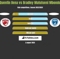 Quentin Bena vs Bradley Matufueni Mbondo h2h player stats