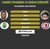 Leandro Fernandes vs Andrea Schenetti h2h player stats