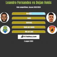 Leandro Fernandes vs Dejan Vokic h2h player stats