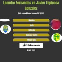 Leandro Fernandes vs Javier Espinosa Gonzalez h2h player stats