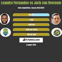 Leandro Fernandes vs Joris van Overeem h2h player stats