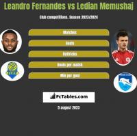 Leandro Fernandes vs Ledian Memushaj h2h player stats