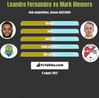 Leandro Fernandes vs Mark Diemers h2h player stats