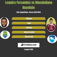 Leandro Fernandes vs Massimilano Busellato h2h player stats