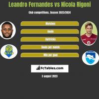 Leandro Fernandes vs Nicola Rigoni h2h player stats