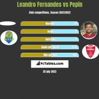 Leandro Fernandes vs Pepin h2h player stats