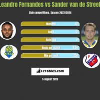 Leandro Fernandes vs Sander van de Streek h2h player stats