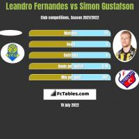 Leandro Fernandes vs Simon Gustafson h2h player stats