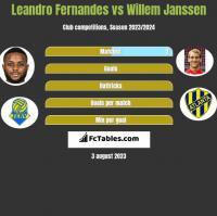 Leandro Fernandes vs Willem Janssen h2h player stats