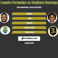 Leandro Fernandes vs Stephane Omeonga h2h player stats