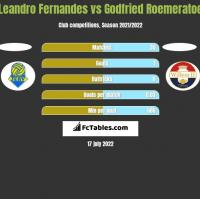 Leandro Fernandes vs Godfried Roemeratoe h2h player stats