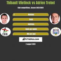Thibault Vlietinck vs Adrien Trebel h2h player stats