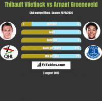 Thibault Vlietinck vs Arnaut Groeneveld h2h player stats