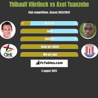 Thibault Vlietinck vs Axel Tuanzebe h2h player stats