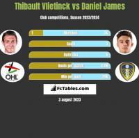 Thibault Vlietinck vs Daniel James h2h player stats