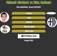 Thibault Vlietinck vs Elias Cobbaut h2h player stats