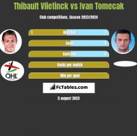 Thibault Vlietinck vs Ivan Tomecak h2h player stats