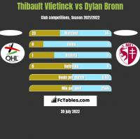 Thibault Vlietinck vs Dylan Bronn h2h player stats