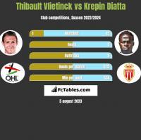 Thibault Vlietinck vs Krepin Diatta h2h player stats